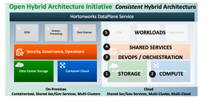 Open Hybrid Architecture Initiative