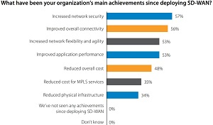 Main Achievements of SD-WAN Deployments