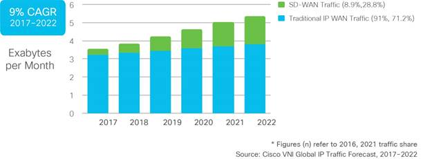 Cisco Forecasts Exploding SD-WAN Traffic -- Virtualization