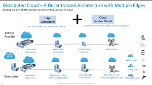 The Distributed Cloud