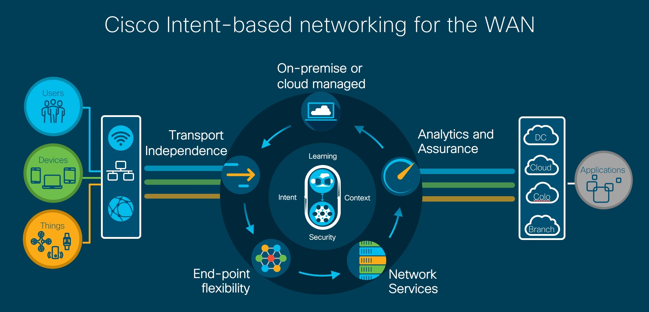 Cisco Aims New Intent-Based Networking Wares at SD-WAN