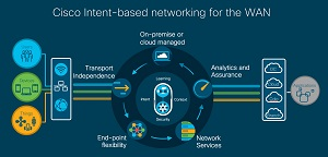 Cisco Intent-Based Networking for the WAN