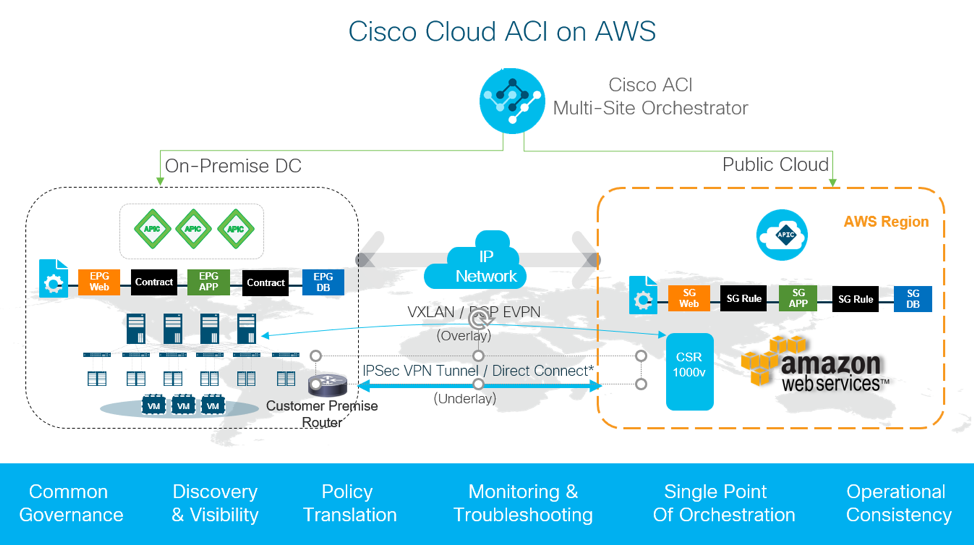 Cisco Extends On-Premises 'ACI Anywhere' SDN Offering to AWS