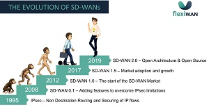 Waves of SD-WAN