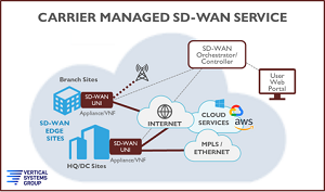 Carrier Managed SD-WAN Service Definition