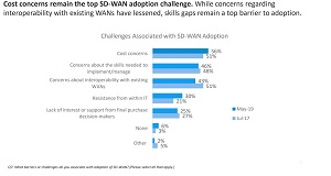 Top SD-WAN Adoption Challenges