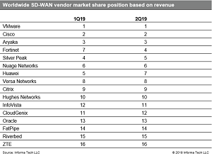 Worldwide SD-WAN Vendor Market Share