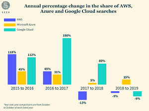 Cloud Job Trends: How AWS, Azure and GCP Compare -- Virtualization Review
