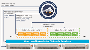 Cisco Intersight Manages Kubernetes Environments