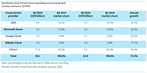 Cloud Infrastructure Spending and Annual Growth Canalys Estimates, Q4 2019