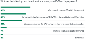 The State of WAN Deployments