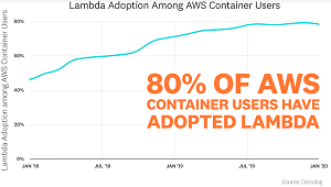 Lambda Adoption Among AWS Container Users