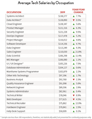 Average Tech Salaries by Occupation
