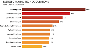 Fastest-Growing Tech Occupations
