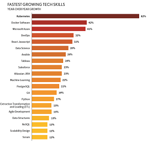 Fastest-Growing Tech Skills