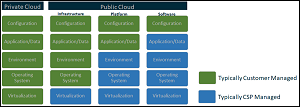 Cloud Shared Responsibility Model