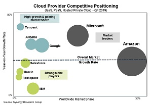 Cloud Provider Competitive Positioning (IaaS, PaaS, Hosted Private Cloud - Q4 2019)
