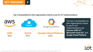 IoT Cloud Leaders