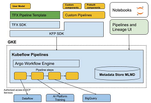The AI Platform Pipelines Tech Stack