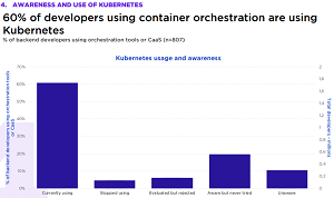 Kubernetes Use and Awareness