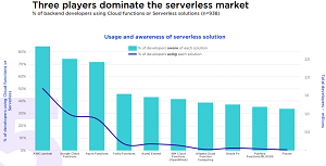 Top Serverless Computing Players