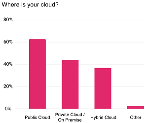Top Cloud Choices