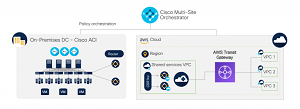 ACI Integration with AWS Transit Gateway