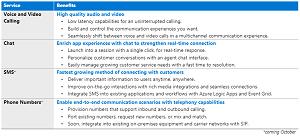 Azure Communication Services capabilities