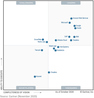 Gartner Magic Quadrant for Cloud Database Management Systems