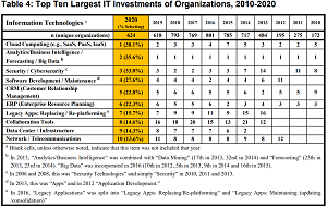 Top Ten Largest IT Investments of Organizations, 2010-2020