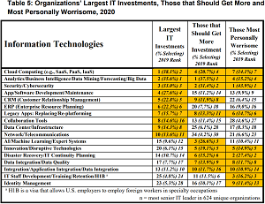 Organizations' Largest IT Investments, Those that Should Get More and the Most Personally Worrisome, 2020