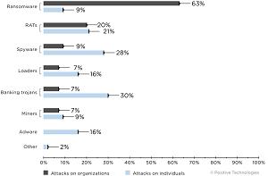 Types of malware (percentage of malware attacks)