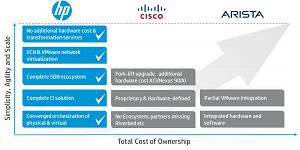 HP's technology comparison