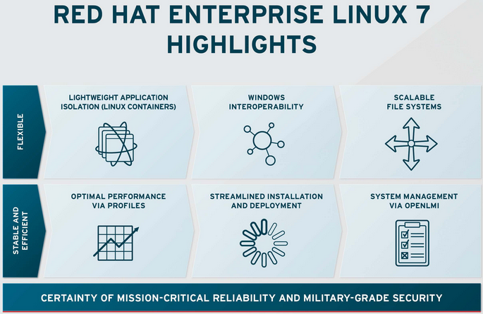 New Red Hat Enterprise Linux Release Targets the Cloud