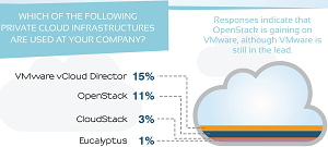 Tesora says OpenStack gaining on VMware