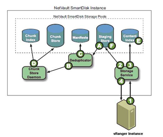 Deduplicating data in the NVSD Repository.