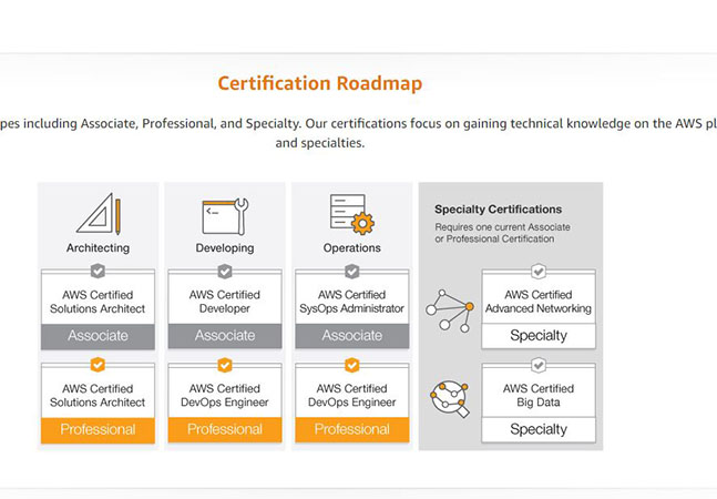 Amazon Web Services Adds Two New Specialty Certifications ...